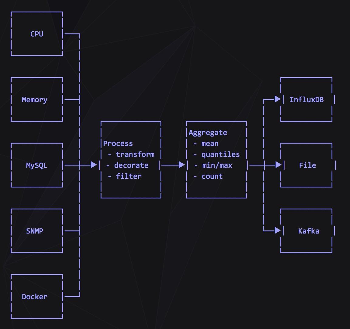 开源telegraf操作手册- 碳基体的博客| tanjiti Blog